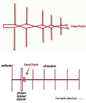 https://www.antune.net/pic/lpyd-antenna.jpg
